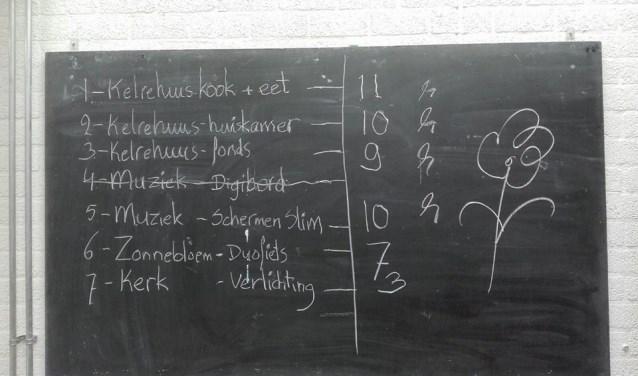 De scores voor de Kilderse subsidieaanvragen. Foto: PR