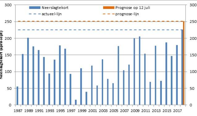 Grafiek: Waterschap Rijn en IJssel