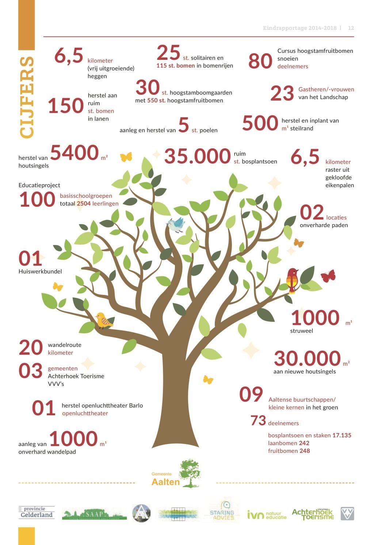 Een overzicht van de 'indrukwekkende getallen'. Illustratie: gemeente Aalten  © Achterhoek Nieuws b.v.