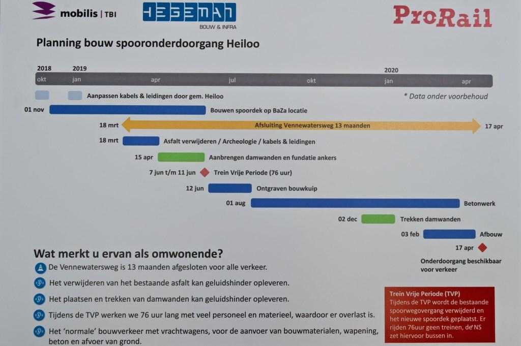 Planning bouw spooronderdoorgang. Foto: STiP Fotografie © Uitkijkpost Media B.v.