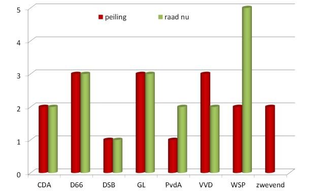 Peiling: huidige coalitie gemeenteraad haalt geen meerderheid