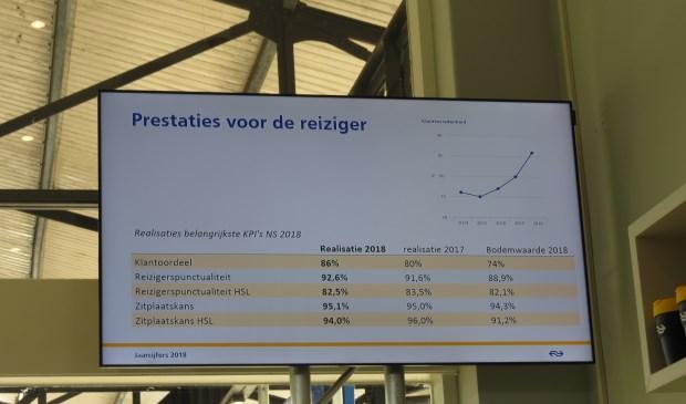 Jaarcijfers 2018 vergeleken met 2017.  © De Vierklank