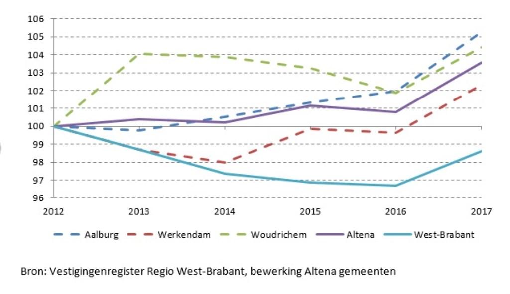 Geïndexeerde ontwikkeling werkgelegenheid 2012-2016  © Het Kontakt