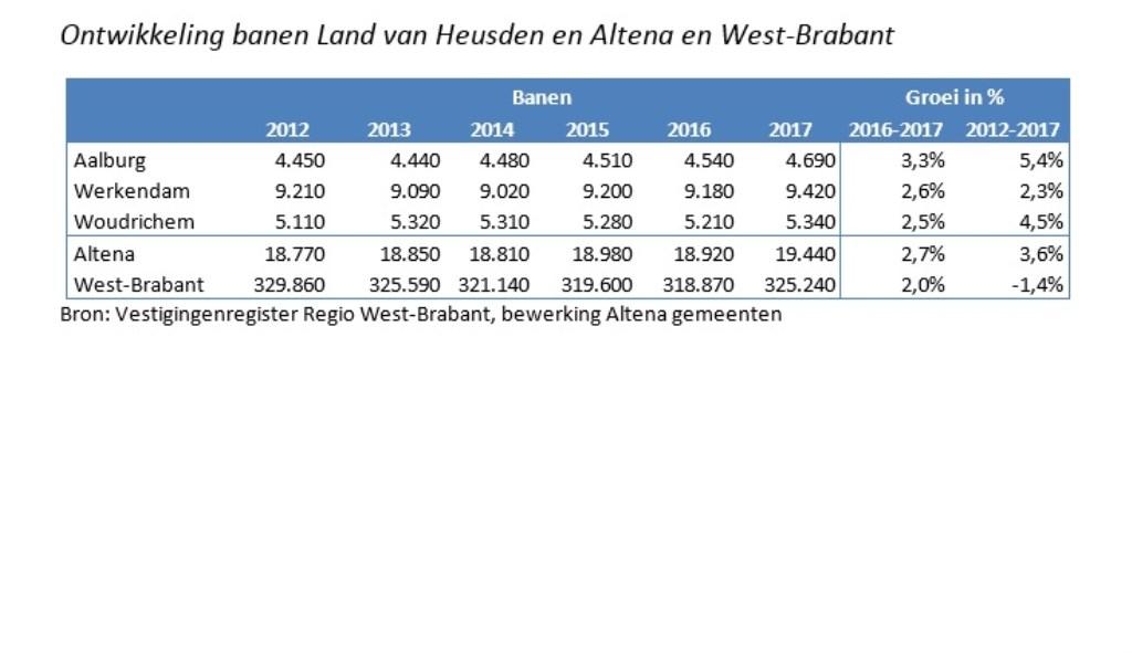 Ontwikkeling banen in het Land van Heusden en Altena.  © Het Kontakt