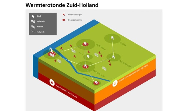 Restwarmte uit Rotterdamse Haven moet onder andere ook Zoetermeer gaan verwarmen. Bron illustratie: www.zuid-holland.nl