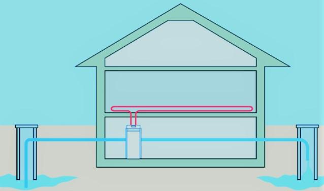 Bij aquathermie wordt energie uit verschillende waterbronnen gehaald om huizen en gebouwen te koelen en /of verwarmen (foto: pr).