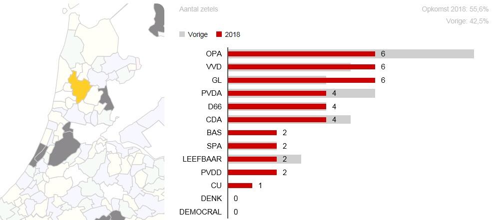 De uitslag van de Alkmaarse gemeenteraadsverkiezingen. (Afbeelding: NOS)