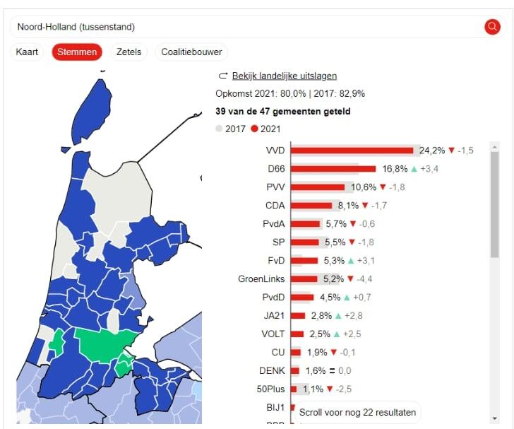 verkiezingen 2021 uitslag noord-holland