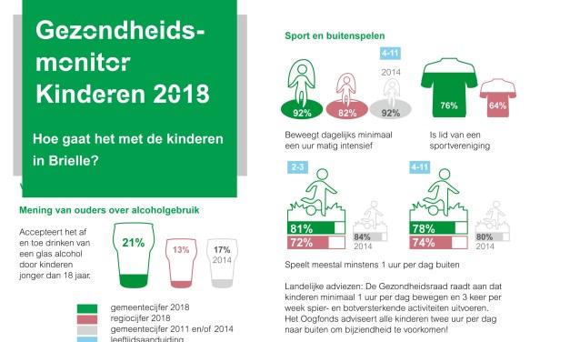 Een greep uit het onderzoek. Bron GGD Rotterdam-Rijnmond