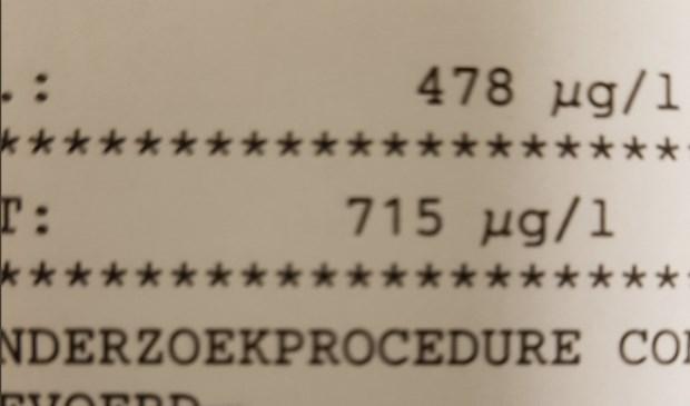 De hoeveelheid ug/l die de bestuurder op had.