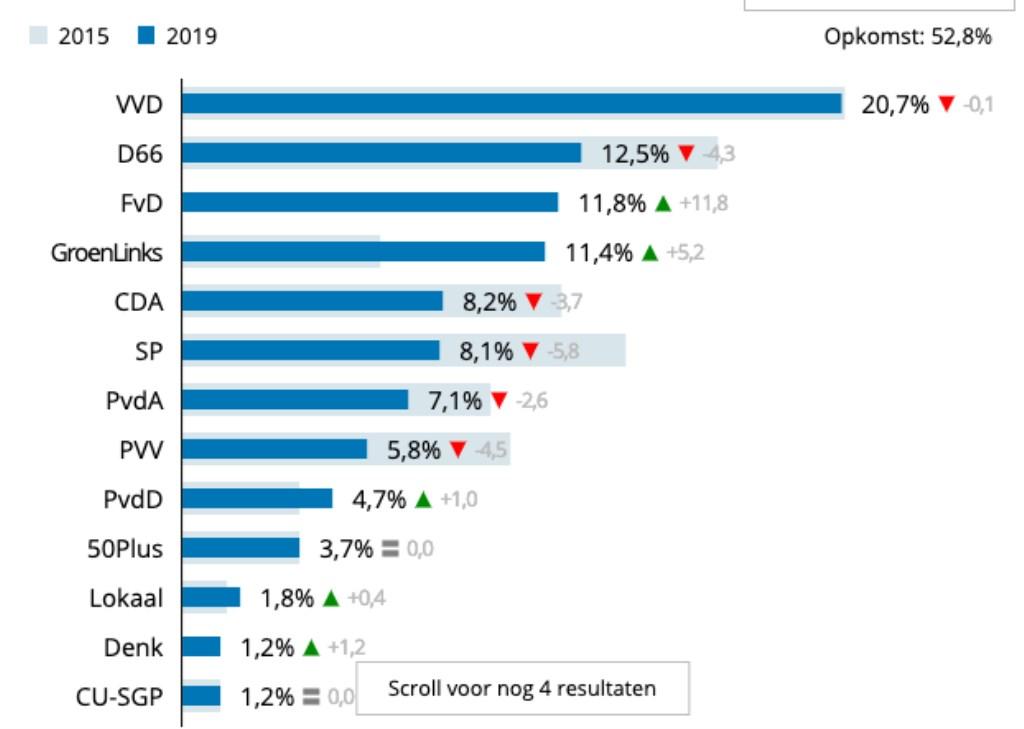 Percentage aantal stemmers provinciale statenverkiezingen 2019 Breda Foto: ANP © BredaVandaag