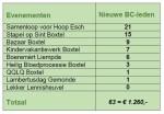 Brabants Centrum spant zich in voor Boxtelse initiatieven