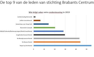Dit zijn de negen evenementen die extra steun van stichting Brabants Centrum krijgen