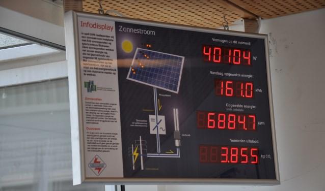 De mogelijke opbrengst voor de zonnepanelen is op jaarbasis 150.000 kWh. (Foto: Privé)