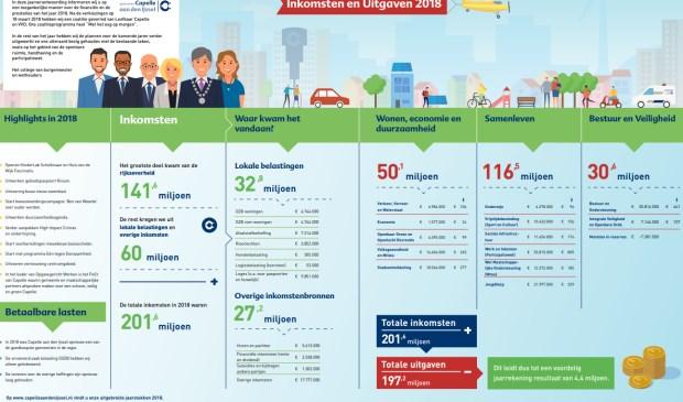 Een infographic met alle cijfers.