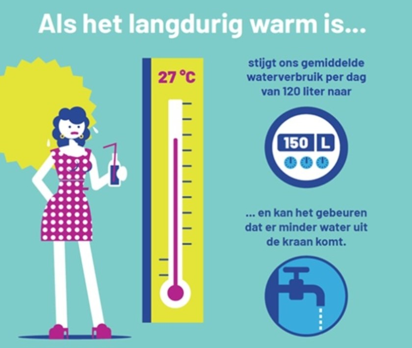 Let op je waterverbruik als de buitentemperatuur stijgt. Nadenken over hoe je dan je tuin sproeit loont.