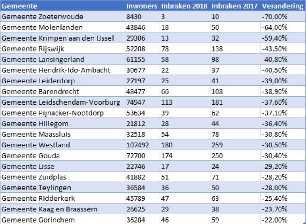 Gemeenten in Zuid-Holland met de grootste daling van het aantal inbraken. Foto: pr © uitgeverij Verhagen