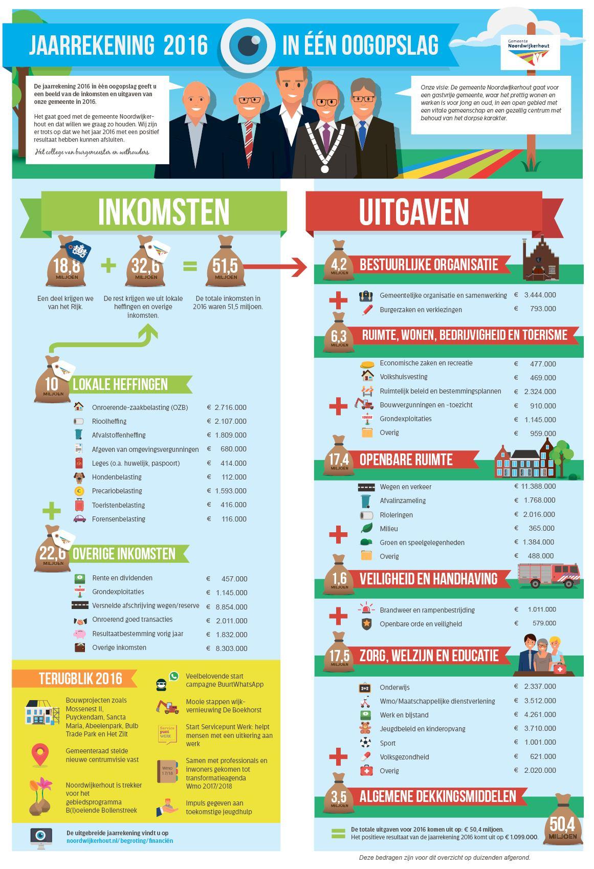 Interieuradvies voor particulieren en bedrijven.