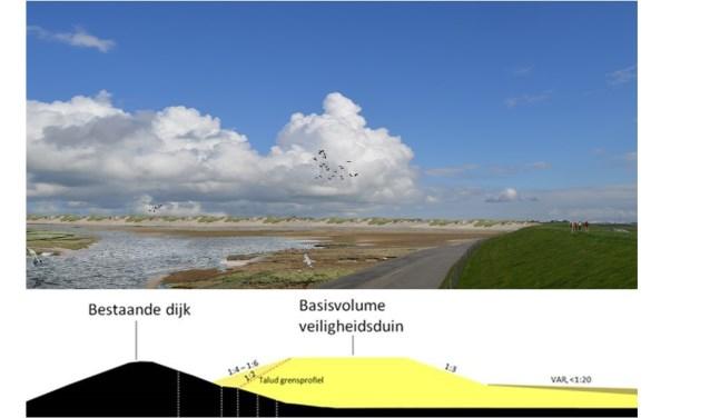 Boven de artist-impression van de zandige dijk bij de PH-polder, onder de tekening van de dwarsdoorsnede.