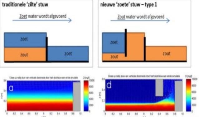 Grafische weergave van de zilte (links) en de zoete stuw.