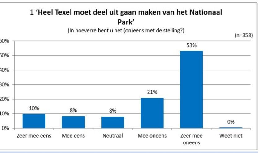 Ook bij TipTexel waren de deelnemers niet een voorstander van een uitbreiding van Nationaal Park.